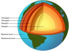 Planeettamme numeroiden valossa - Ekofokus > Maapallon rakenne Space And Astronomy, Science, Chart, Sky, Heaven, Heavens