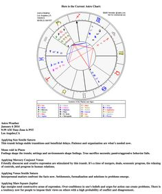 Astrological weather for January 6, 2013 www.astroconnects.com #astrology #weather #horoscope #transits #zodiac #astroweather