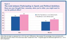 Playing team sports is positively correlated with the political ambitions of young adults (click thru for analysis)