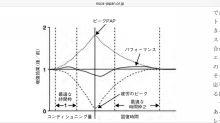 不思議な経験「週3回以上の運動は体脂肪を増やす」 http://ameblo.jp/exercisebible/entry-12269472892.html