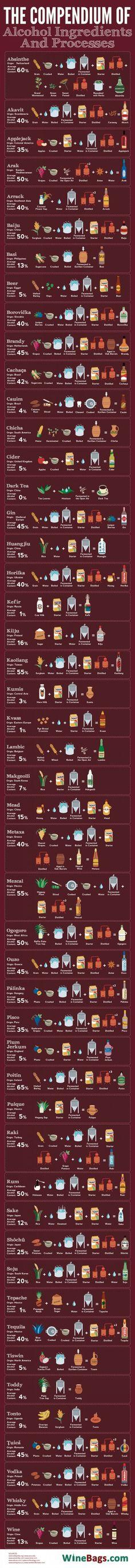 Genial infográfico te explica cómo se producen tus bebidas alcohólicas favoritas