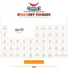 The Periodic Table of the Worlds Hottest Chillis | Visual.ly