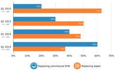 Top EHR Software Buyer Trends of 2015