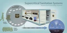 Supercritical Water Oxidization, portable sewage treatment, shipping container sewage treatment center, bill and melinda gates foundation, Duke Pratt School of Engineering, eco design, green design, raw sewage treatment, Reinvent the Toilet, sustainable design