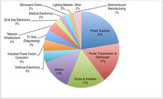 Voltage Capacitor Consumption Value by End-Use Market Segment: 2012
