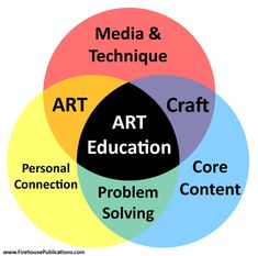 An Ideal Art Class: Art education is critical in today's schools. It has been since the times of the ancient Greeks, and only lost its luster during the Industrial Revolution when products became Curriculum Planning, Art Curriculum, Middle School Art, Art School, Art Room Posters, Classe D'art, Ecole Art, Art Classroom, Classroom Signs