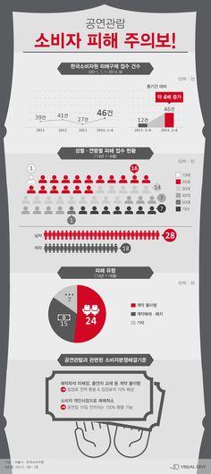 공연관람 소비자 피해, 작년보다 4배 늘어 [인포그래픽] #performance / #Infographic ⓒ 비주얼다이브 무단 복사·전재·재배포 금지