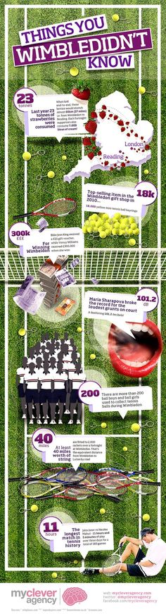 mycleveragency Wimbledon Infographic, designed by mycleveragency.