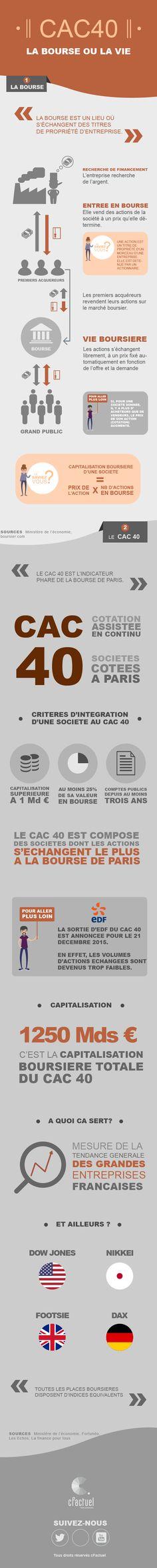 Infographie : Le CAC 40 - Tremblement de terre à la Bourse. L'entreprise EDF est éjectée du CAC 40. Le 21 décembre prochain c'est un groupe immobilier qui la remplacera. Comment fonctionnent la bourse et le CAC 40 ? Pourquoi EDF ne peut plus en faire partie ? En savoir plus sur cFactuel : www.cfactuel.fr/