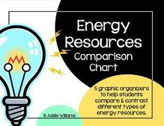 Energy Resources Comparison Chart - students compare renewable and non-renewable energy sources. ($)