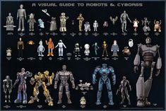 A visual guide to robots & cyborgs