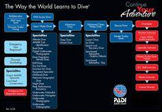 Dive Training: Aquaventurers