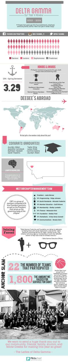 Delta Gamma - Our Year in Review #deltagamma #dg #dogood I could totally make this