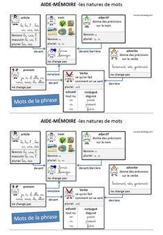 Une carte mentale pour les natures de mots - CE1 - Caracolus