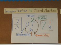 Improper Fraction to Mixed Number. No blog post, but great visual!