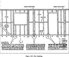 How to build a house frame
