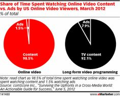 March 2012 data from Nielsen found US media users averaged 4 hours and 47 minutes watching TV that month vs. roughly 10 minutes of online and mobile video, respectively. Within this shortened timeframe, advertising opportunities account for a sliver of all time spent watching digital video; just 1.5% of total time spent watching online video, according to comScore.