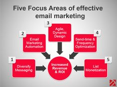 Email Marketing Cost Effective - The Best Picture of Market Email Marketing Companies, Email Marketing Strategy, Seo Marketing, Marketing Training, Marketing Automation, Business Marketing, Online Digital Marketing, Thing 1, Advertise Your Business