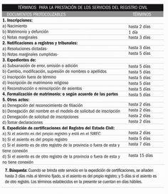 LO ULTIMO! Entrarán en vigor nuevas medidas notariales en Cuba para mejorar el servicio