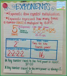 First power math teaching exponents anchor chart math charts math anchor charts multiplication anchor charts power rule math definition Math Teacher, Math Classroom, Teaching Math, Maths, Teaching Ideas, Teaching Cursive, Teaching Posters, Kindergarten Math, Classroom Organization