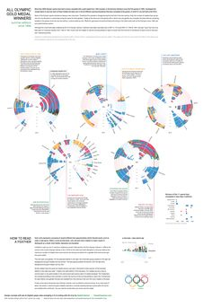 Olympic Feathers - Visualizing all gold medal winners since 1896 — Information is Beautiful Awards