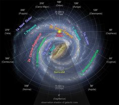 Image show position of the Solar System within the Milky Way galaxy: It lies about light-years from the galactic center, in Local Interstellar Cloud, Local Bubble, Orion–Cygnus Arm about 20 light-years above the plane of the Milky Way galaxy. Hubble Space Telescope, Space And Astronomy, Cosmos, Galactic Center, Sun And Earth, Space Facts, Carina Nebula, Orion Nebula, Galaxy Space