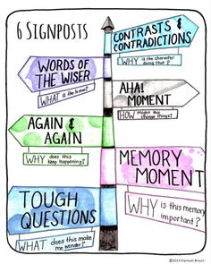 The 6 Signposts, a strategy for close reading, free anchor chart download