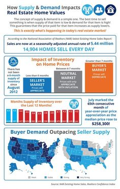How Supply and Demand Impacts Real Estate Home Values [INFOGRAPHIC]    #NelsonHomesAndLand.com   #ColoradoRealEstate  #LauraNelson