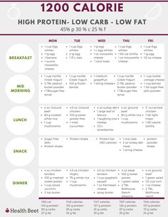 1200 calorie low carb, high protein, low fat meal plan with a free printable High Protein Low Carb, High Protein Recipes, Low Carb Recipes, Diet Recipes, Protein Diets, Diet Meals, Protein Cake, Protein Muffins, Protein Cookies