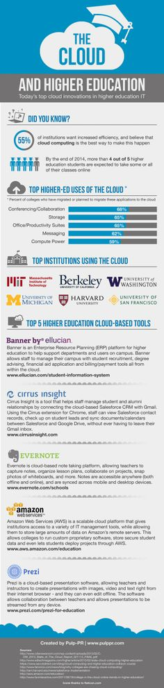 Top Cloud-Based Innovations in Higher Education Infographic - elearninginfograp. Informations About Top Cloud-Based Innovations in Higher Education Infographic - e-Learning Infographics Pin You can Education Today, Higher Education, Career Quiz, Web 2.0, 21st Century Learning, Teaching Biology, Teaching Tools, Library Programs, Instructional Design