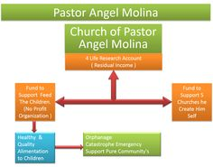 Pastor angel Molina, help 5 Churches with his MLM Own Business