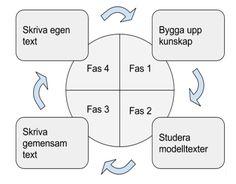 Kooperativt Lärande (KL) passar väldigt bra att använda tillsammans med genrepedagogik och cirkelmodellen. Cirkelmodellen är en modell som utgår från Vygotskijs proximala utvecklingszon – att… Wise Words, Teaching, Writing, Education, School, Kids, Grammar, Blogging, Pictures