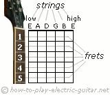 Guitar Chords for Beginners - Diagrams, Audios and Tips