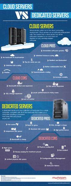 Cloud Servers and Dedicated Servers do battle as we highlight the Pros and Cons of each in this infographic.