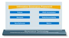 """By now, you've heard the phrase """"data as a strategic asset"""" or """"enterprise data assets"""". Most corporations are Information Governance, Get Started, Management, How To Get, Technology, Image, Tech, Tecnologia"""