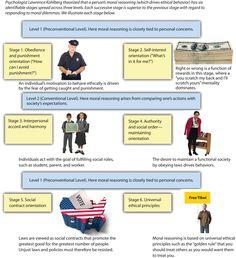 Kohlberg's Stages of Moral Development - Hook AP Psychology Lawrence Kohlberg, Kohlberg Moral Development, Human Development, Ap Psychology, Moral Dilemma, Sr1, Corporate Social Responsibility, School Daze, Group Activities