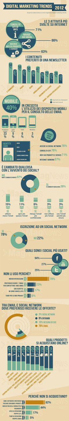Web Marketing. Trends del 2012