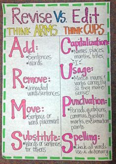 It wasn't until I read chapter nine in CTW that I realized the difference between revising and editing written work may be difficult for students to understand. Students need to know that revising is not editing and that each involves different strategies (CTW, p. 163). This anchor chart uses two mnemonics to clarify each process.