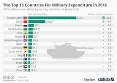 2016 military expenditure by country and share of global total.