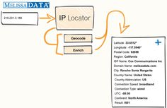IP Location - Melissa Data IP Address Locator software lookup tool will help you to identify the IP's geographical location such as city, country, flag, region, Latitude, Longitude and more.  http://www.melissadata.in/cloud-services/ip-locator-cloud-service.htm