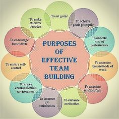 Building an effective team Source: slideshare.net #effective #teambuilding #goals #measurable #achievable #relevant #objective #productivity #systematic #process #commitment #trust #listening #conversation #discussion #understanding #knowledge #reasoning #evaluation #explanation #strategy #observation #initiative #responsive #flexibilty