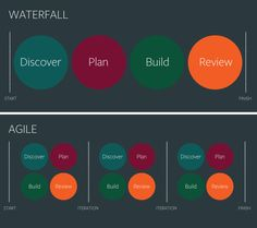 Agile vs. Waterfall for design projects.