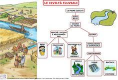 civiltà fluviali