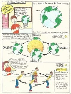 Precipitation comic key concepts precipitation rain hale sleet equinox science education examine why the earth experiences seasons with this colorful illustration this comic includes a great diagram of the earth ccuart Image collections
