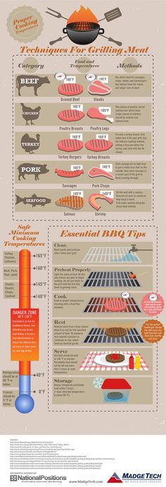 Food Facts For A Safe And Happy BBQ Season Infographic. It is important to clean your grill before use every time BUT be careful not to leave any wire bristles on the grill that may have come out of the brush as you scrubbed the grill. These wire bristles can be transferred to what you're grilling and be accidentally ingested.  This will cause serious intestinal issues and even death.