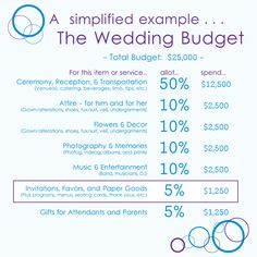 69 Trendy Wedding Budget Percentage Money budget percentage 69 Trendy W. Wedding Budget Planner, Budget Wedding Invitations, Wedding Decorations On A Budget, Wedding Planning, Free Wedding, Trendy Wedding, Our Wedding, Wedding Ideas, Wedding Table