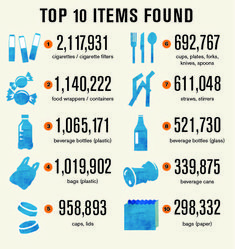 Last fall, National Oceanic and Atmospheric Administration (NOAA) helped to sponsor the Ocean Conservancy's 2012 International Coastal Cleanup. Over 550,000 volunteers collected 10,000,000 lbs (4,540,000 kg) of refuse. This graphic represents the top 10 collected items.