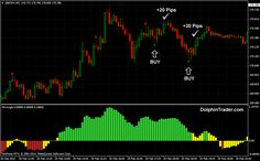 Forex Scalping Strategy Spectacular Profits with new strategy