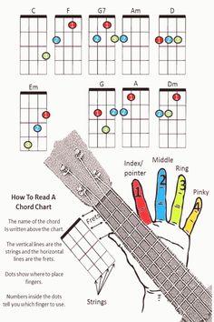 Ukulele Songs Beginner, Ukulele Chords Songs, Cool Ukulele, Music Guitar, Playing Guitar, Ukulele Art, Learning Guitar, Ukulele Cords, Easy Ukelele Songs