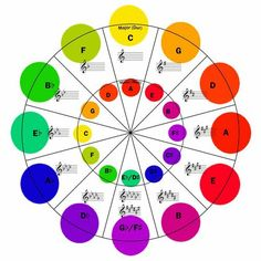 Circle of fifths for electronica music